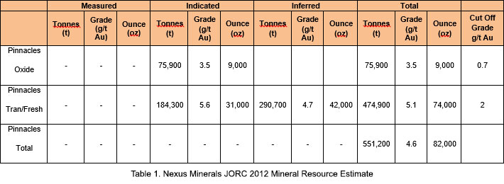 Pinnacles Joint Venture Gold - Nexus Minerals Limited